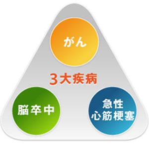 日本の死因上位3つに備える!特定疾病保障保険