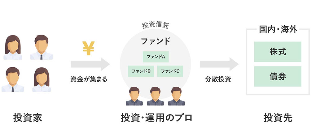 3.難しい投資をプロにお任せできる「投資信託(ファンド)」