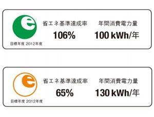 1.省エネルギーラベル